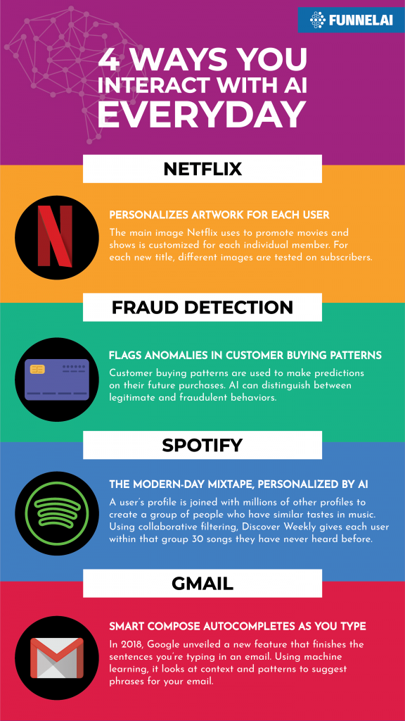 4 Ways You Interact with AI Everyday infographic. Netflix, fraud detection, spotify, and gmail